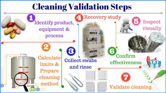5. Cleaning validation steps - linkedin